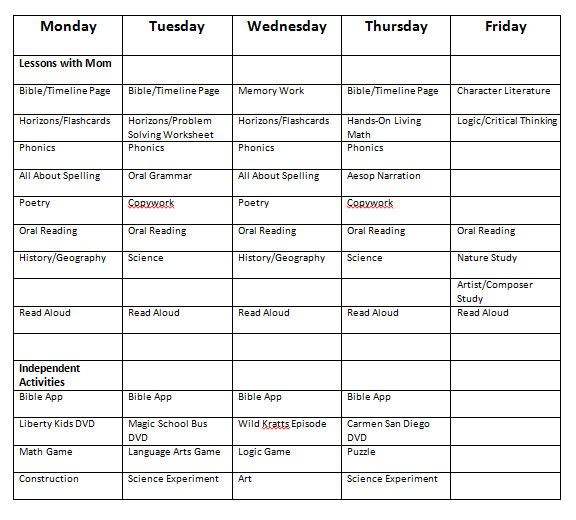 Cindy West's plan for their 2nd grade homeschooling weekly schedule